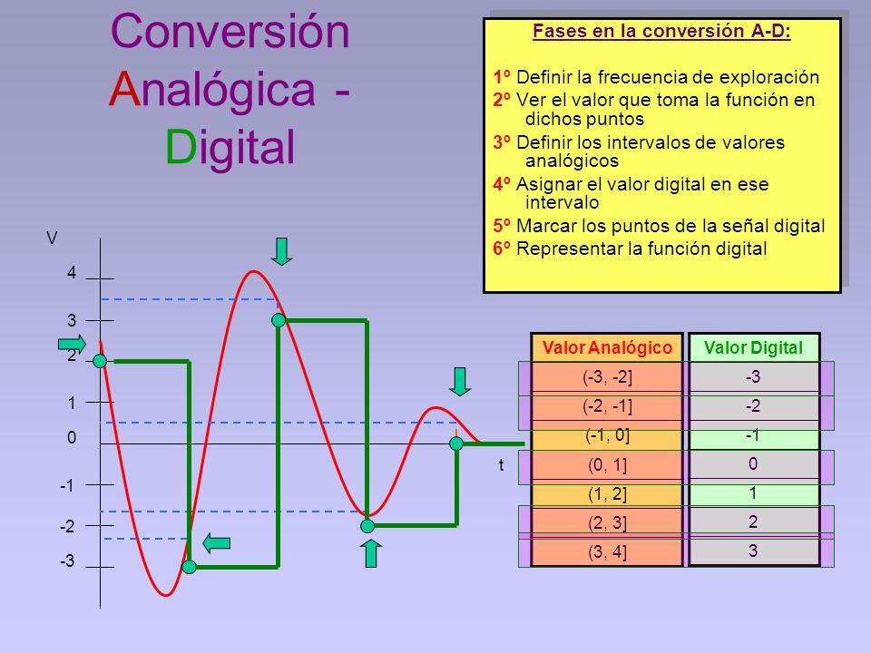 Conversión Analógica - Digital Valor Analógico (-3, -2] (-2, -1] (-1, 0] (0, 1] (1, 2] (2, 3] (3, 4] Fases en la conversión A-D: 1º Definir la frecuen