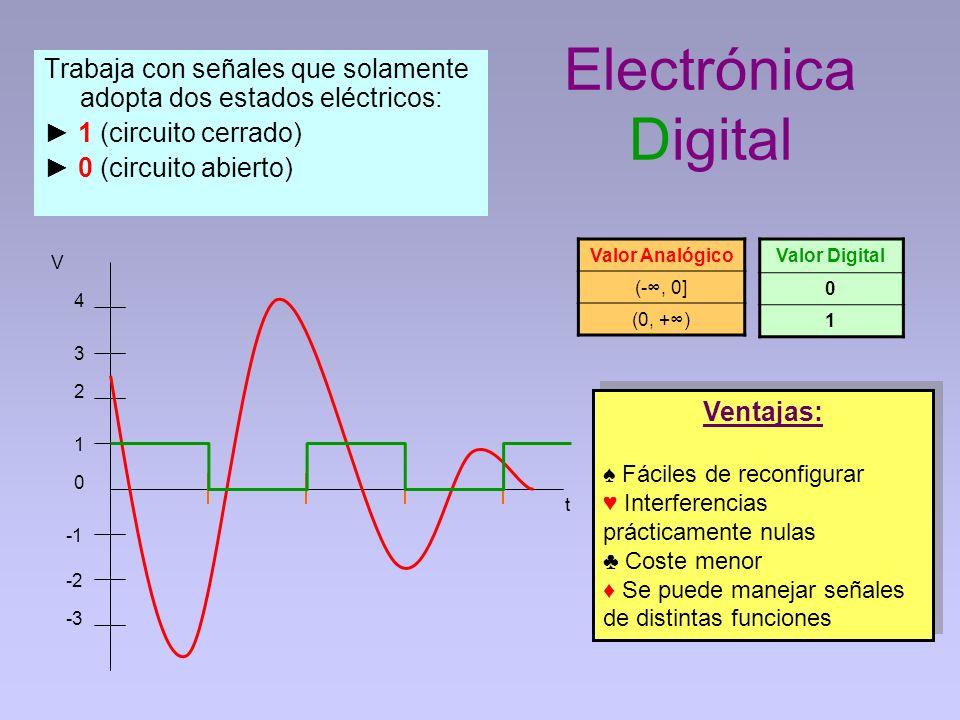 Electrónica Digital Valor Analógico (-, 0] (0, +) Trabaja con señales que solamente adopta dos estados eléctricos: 1 (circuito cerrado) 0 (circuito ab
