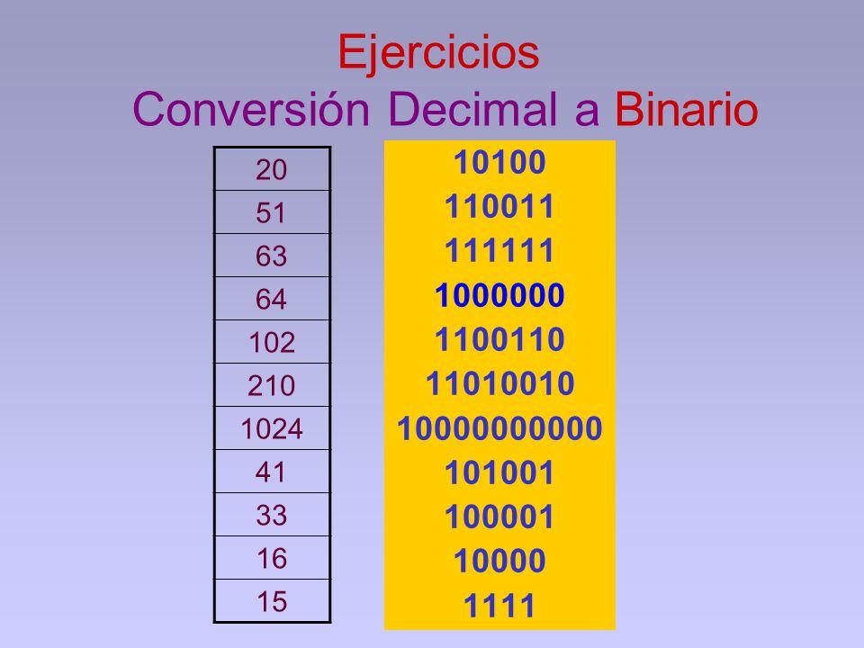 Ejercicios Conversión Decimal a Binario 20 51 63 64 102 210 1024 41 33 16 15 10100 110011 111111 1000000 1100110 11010010 10000000000 101001 100001 10