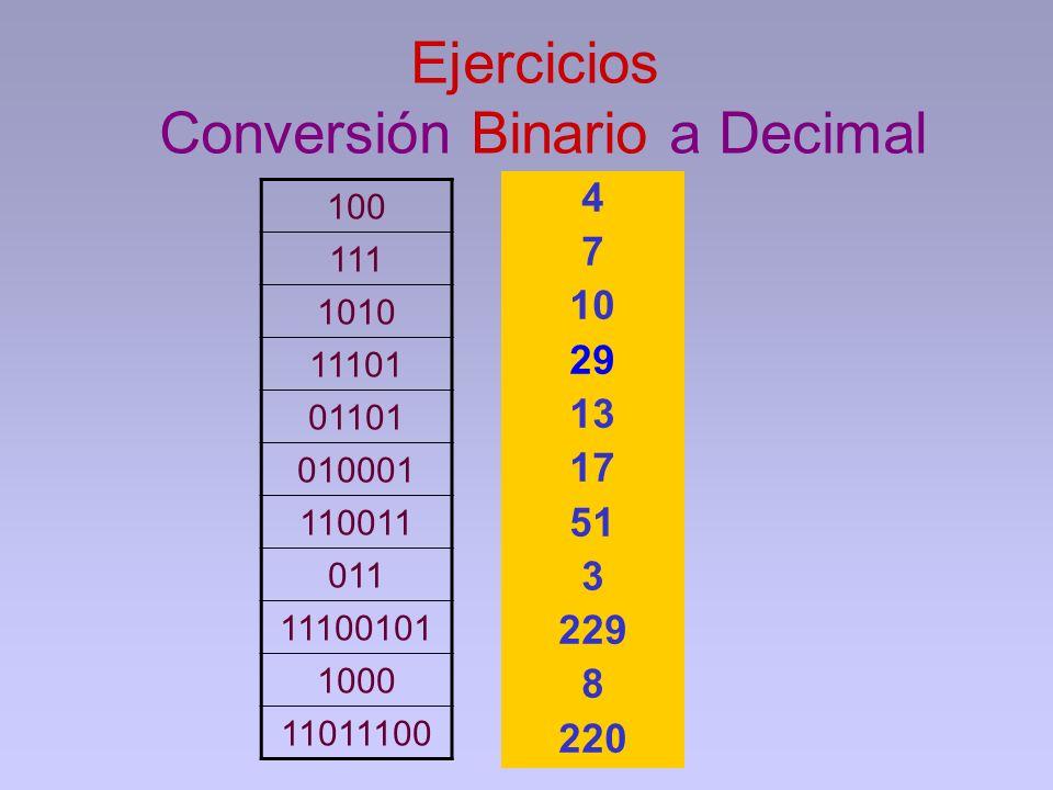 Ejercicios Conversión Binario a Decimal 100 111 1010 11101 01101 010001 110011 011 11100101 1000 11011100 4 7 10 29 13 17 51 3 229 8 220