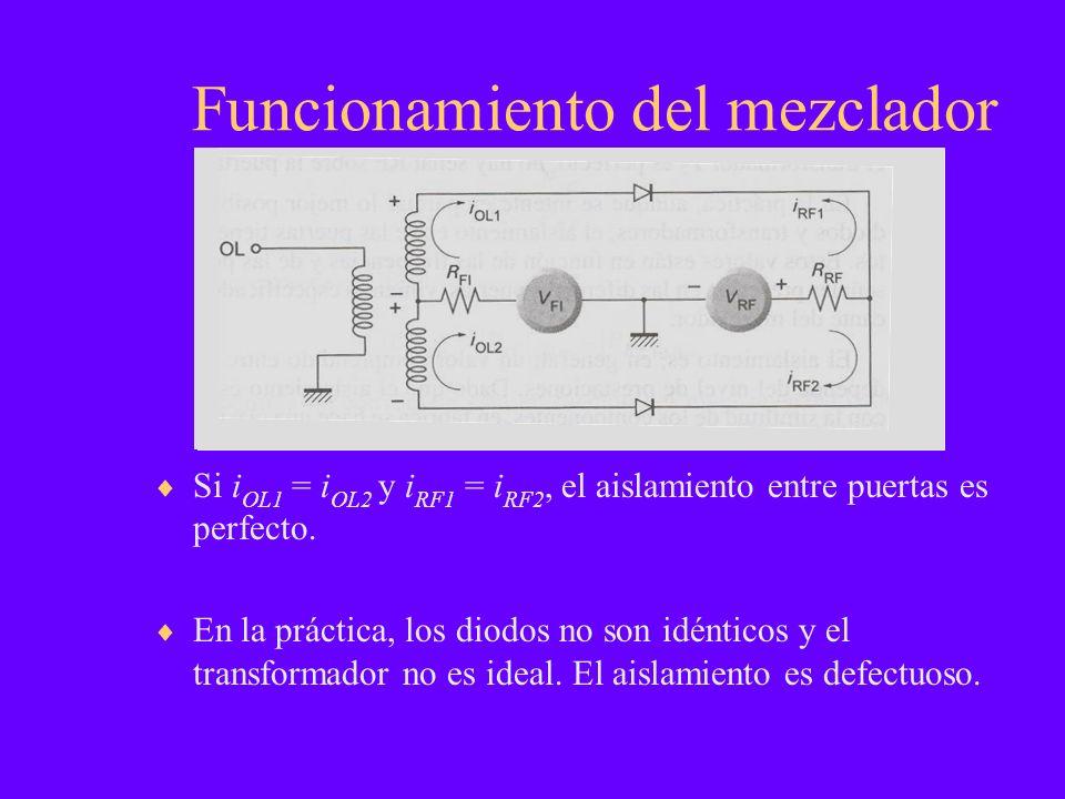Funcionamiento del mezclador Si i OL1 = i OL2 y i RF1 = i RF2, el aislamiento entre puertas es perfecto. En la práctica, los diodos no son idénticos y