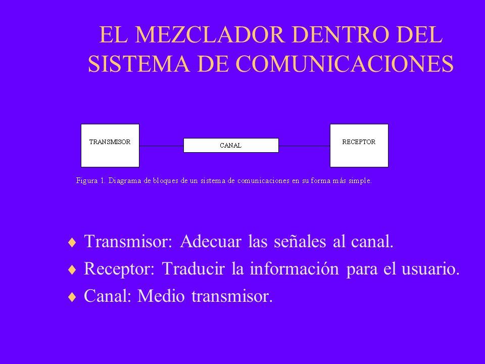 EL MEZCLADOR DENTRO DEL SISTEMA DE COMUNICACIONES Transmisor: Adecuar las señales al canal. Receptor: Traducir la información para el usuario. Canal: