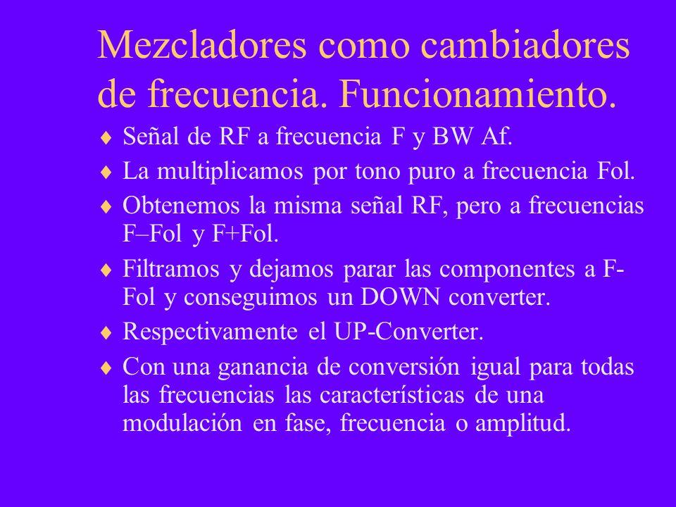 Mezcladores como cambiadores de frecuencia. Funcionamiento. Señal de RF a frecuencia F y BW Af. La multiplicamos por tono puro a frecuencia Fol. Obten