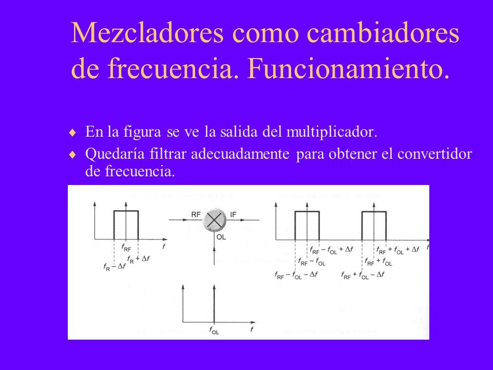 Mezcladores como cambiadores de frecuencia. Funcionamiento. En la figura se ve la salida del multiplicador. Quedaría filtrar adecuadamente para obtene