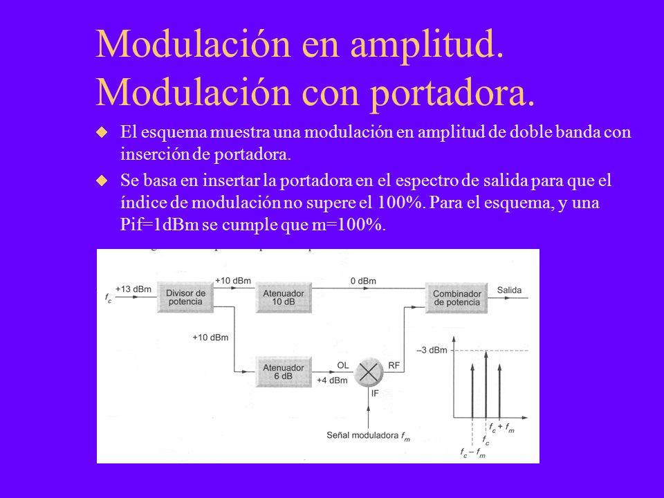 Modulación en amplitud. Modulación con portadora. El esquema muestra una modulación en amplitud de doble banda con inserción de portadora. Se basa en