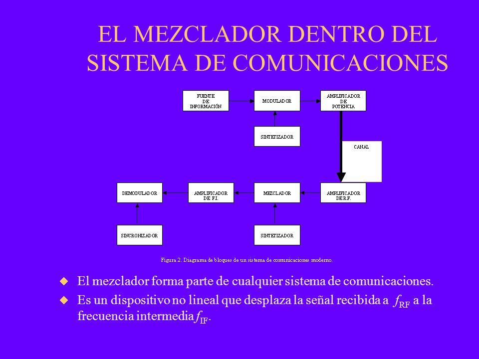 EL MEZCLADOR DENTRO DEL SISTEMA DE COMUNICACIONES El mezclador forma parte de cualquier sistema de comunicaciones. Es un dispositivo no lineal que des