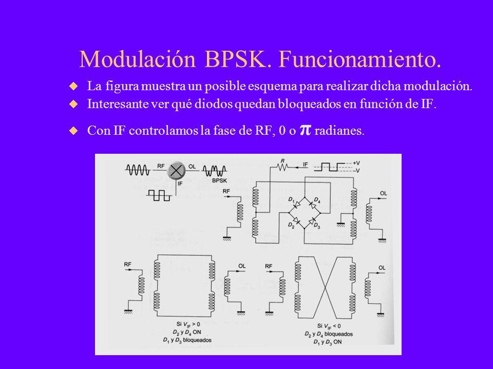 Modulación BPSK. Funcionamiento. La figura muestra un posible esquema para realizar dicha modulación. Interesante ver qué diodos quedan bloqueados en