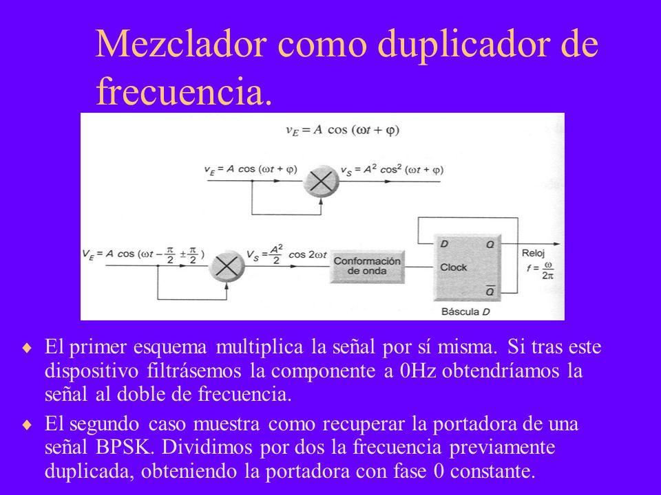 Mezclador como duplicador de frecuencia. El primer esquema multiplica la señal por sí misma. Si tras este dispositivo filtrásemos la componente a 0Hz
