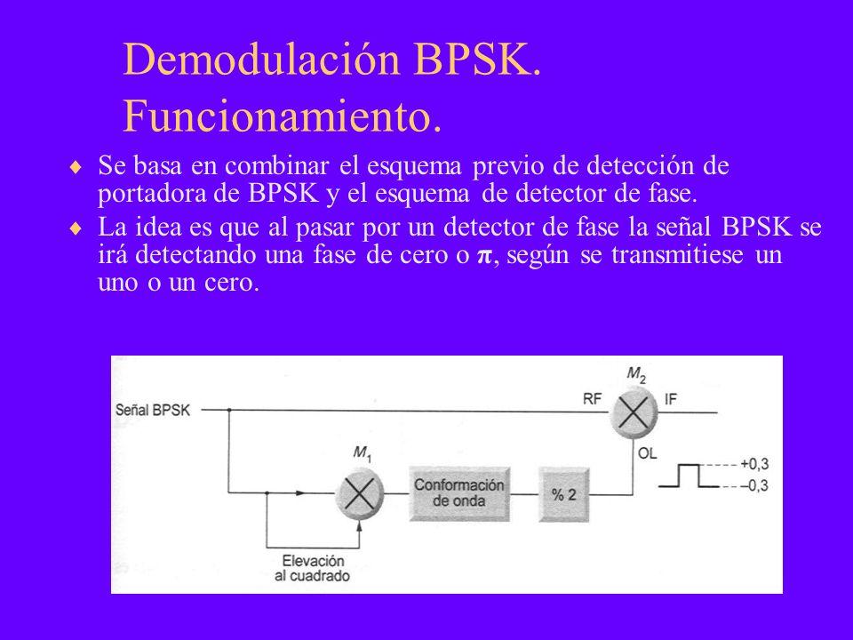 Demodulación BPSK. Funcionamiento. Se basa en combinar el esquema previo de detección de portadora de BPSK y el esquema de detector de fase. La idea e