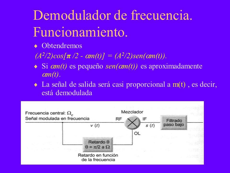 Obtendremos (A 2 /2)cos[π /2 - m(t)] = (A 2 /2)sen( m(t)).