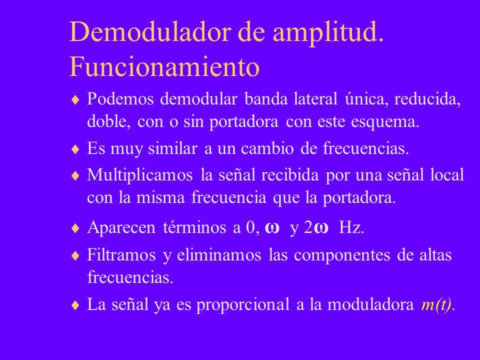 Demodulador de amplitud.