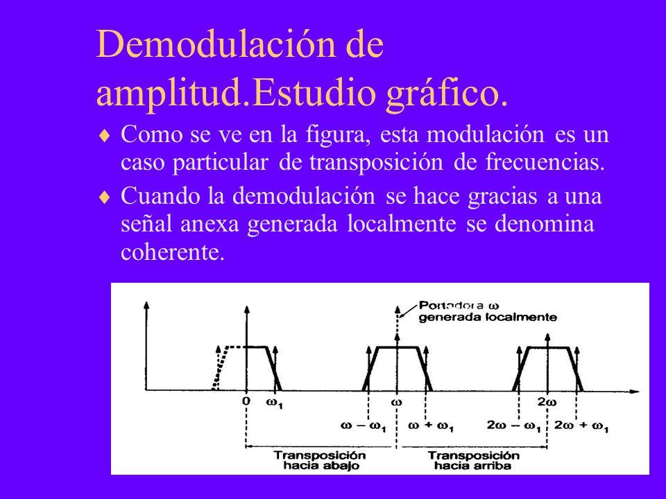 Demodulación de amplitud.Estudio gráfico. Como se ve en la figura, esta modulación es un caso particular de transposición de frecuencias. Cuando la de