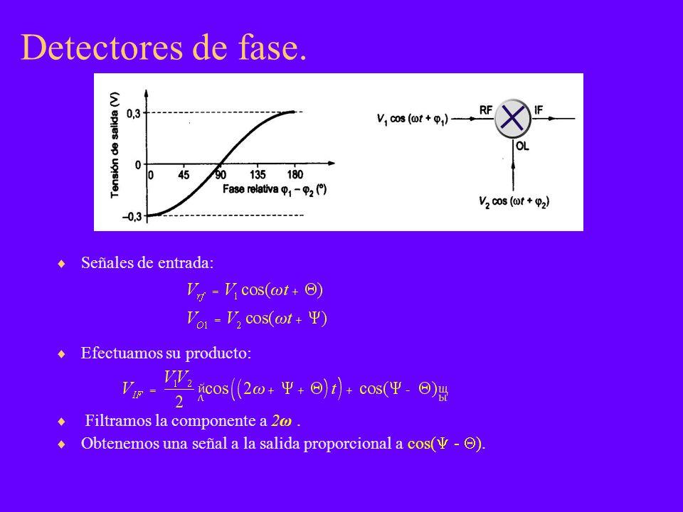 Detectores de fase. Señales de entrada: Efectuamos su producto: Filtramos la componente a 2ω. Obtenemos una señal a la salida proporcional a cos( - ).