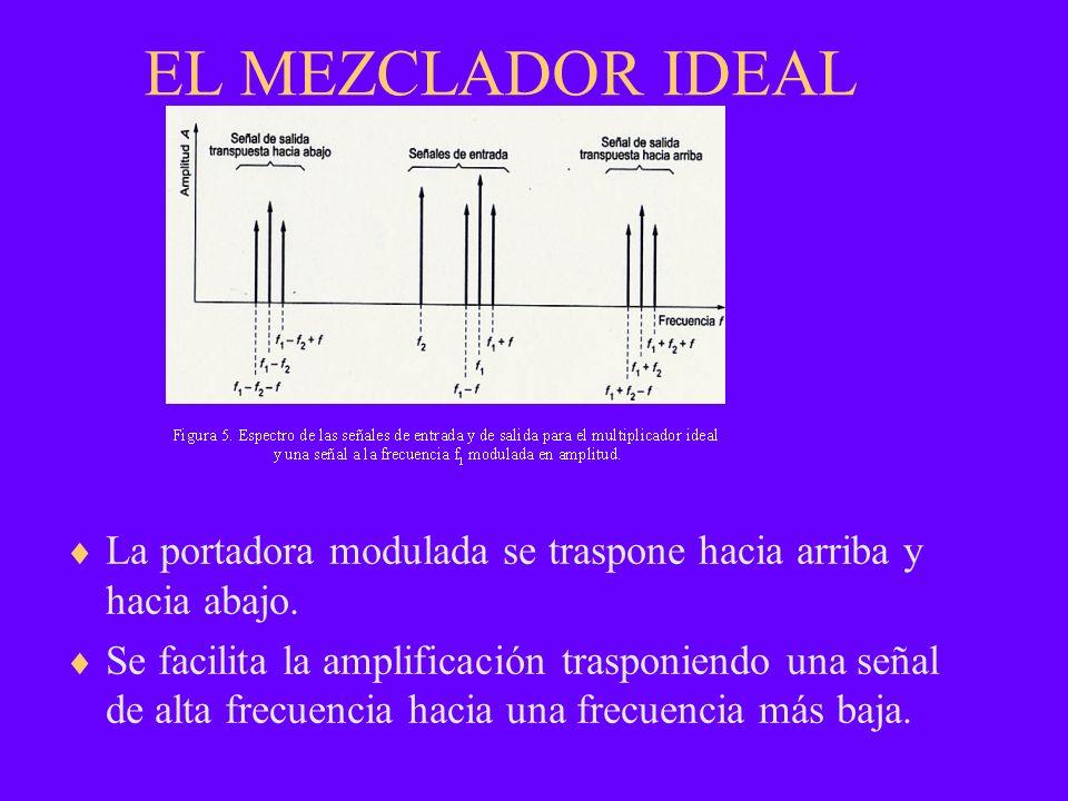 EL MEZCLADOR IDEAL La portadora modulada se traspone hacia arriba y hacia abajo. Se facilita la amplificación trasponiendo una señal de alta frecuenci