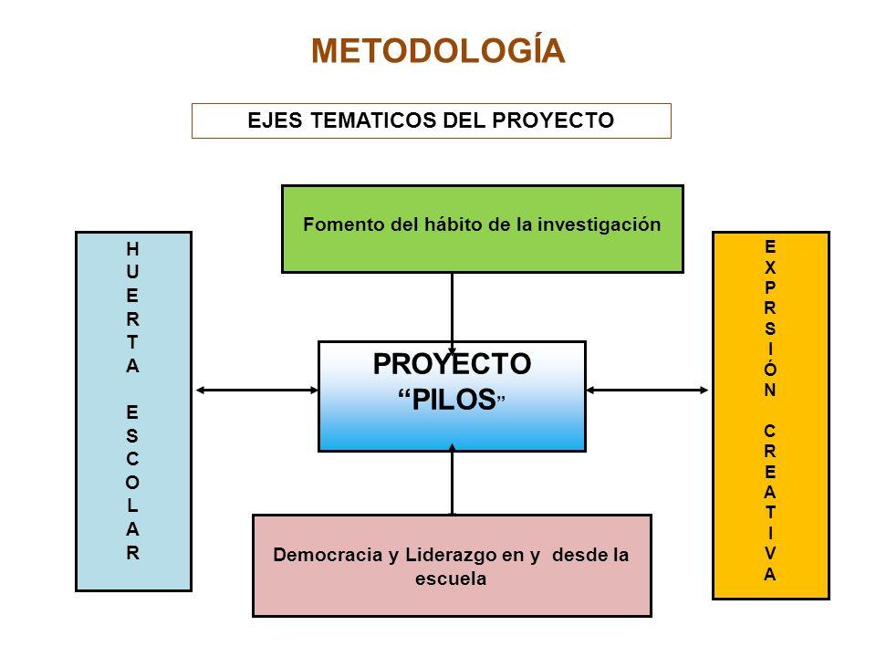 METODOLOGÍA PROYECTO PILOS HUERTAESCOLARHUERTAESCOLAR Fomento del hábito de la investigación EXPRSIÓNCREATIVAEXPRSIÓNCREATIVA Democracia y Liderazgo e