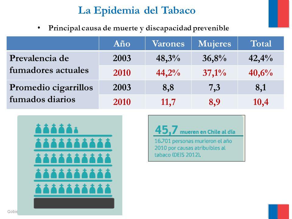Gobierno de Chile / Ministerio de Salud La Epidemia del Tabaco Principal causa de muerte y discapacidad prevenible AñoVaronesMujeresTotal Prevalencia