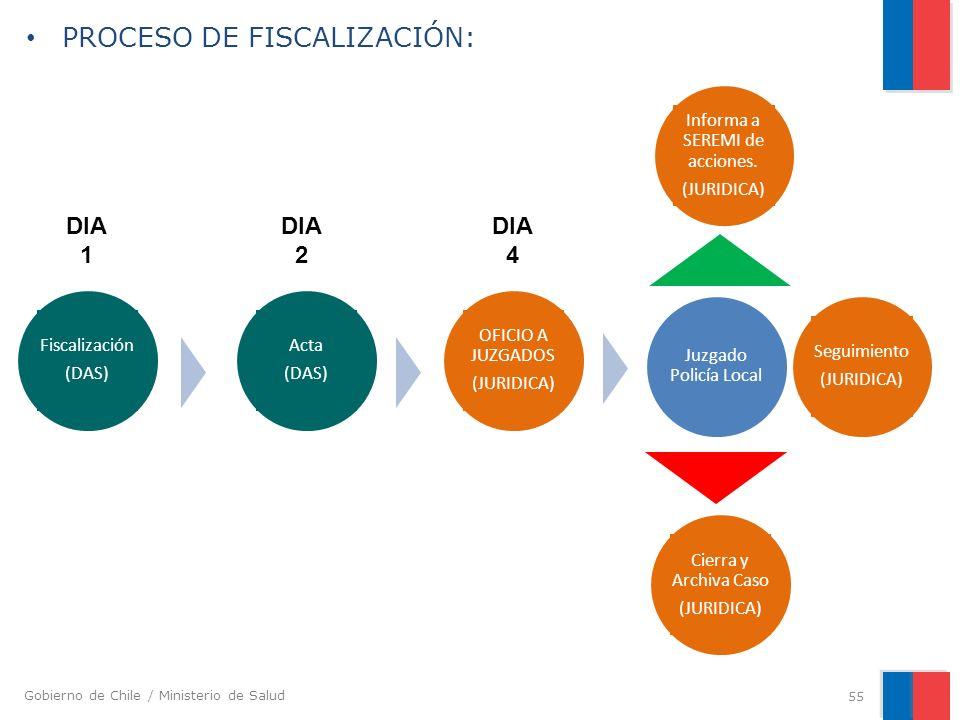 Gobierno de Chile / Ministerio de Salud PROCESO DE FISCALIZACIÓN: 55 Fiscalización (DAS) Acta (DAS) OFICIO A JUZGADOS (JURIDICA) Juzgado Policía Local