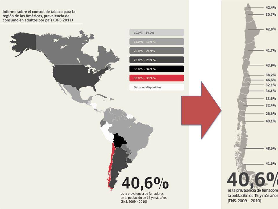 7 37,1 % de Mujeres 1 de cada 3 es adicta Entre 13 y 15 años la peor prevalencia del mundo (Tobacco Atlas)