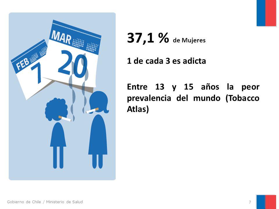 Gobierno de Chile / Ministerio de Salud Fuente: Noveno Estudio Nacional de Drogas en Población Escolar de Chile 2012.