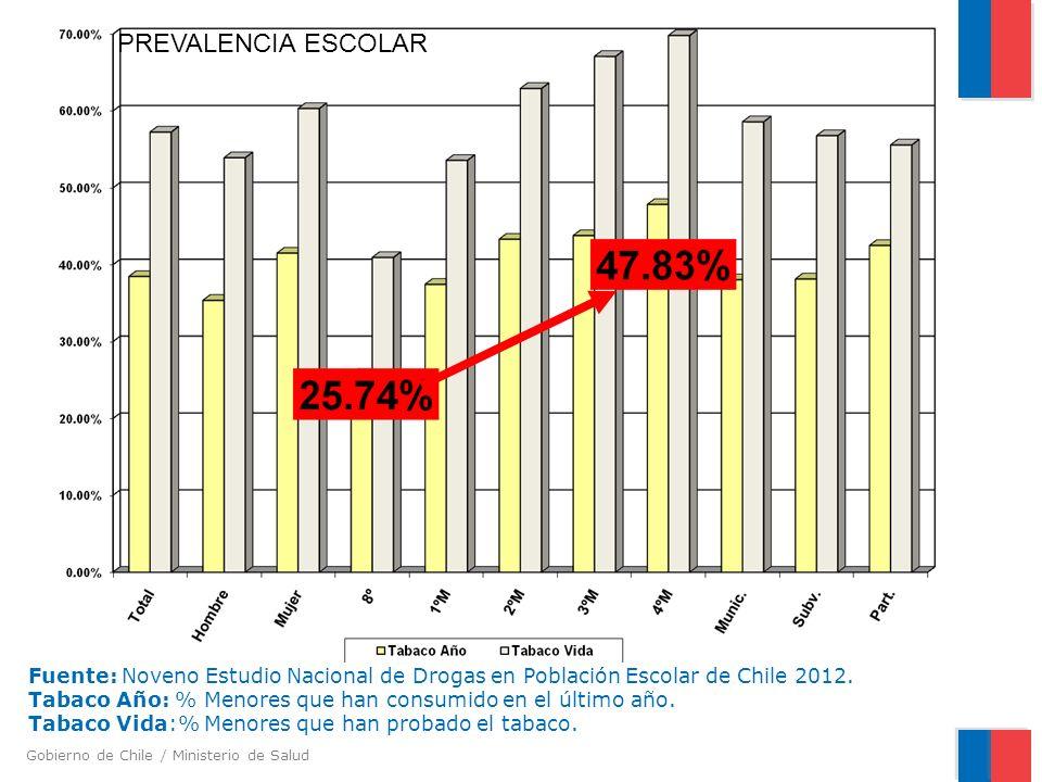 Gobierno de Chile / Ministerio de Salud Fuente: Noveno Estudio Nacional de Drogas en Población Escolar de Chile 2012. Tabaco Año: % Menores que han co