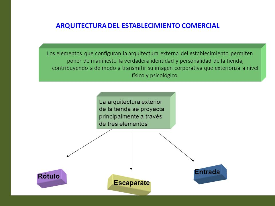 ARQUITECTURA DEL ESTABLECIMIENTO COMERCIAL Los elementos que configuran la arquitectura externa del establecimiento permiten poner de manifiesto la ve