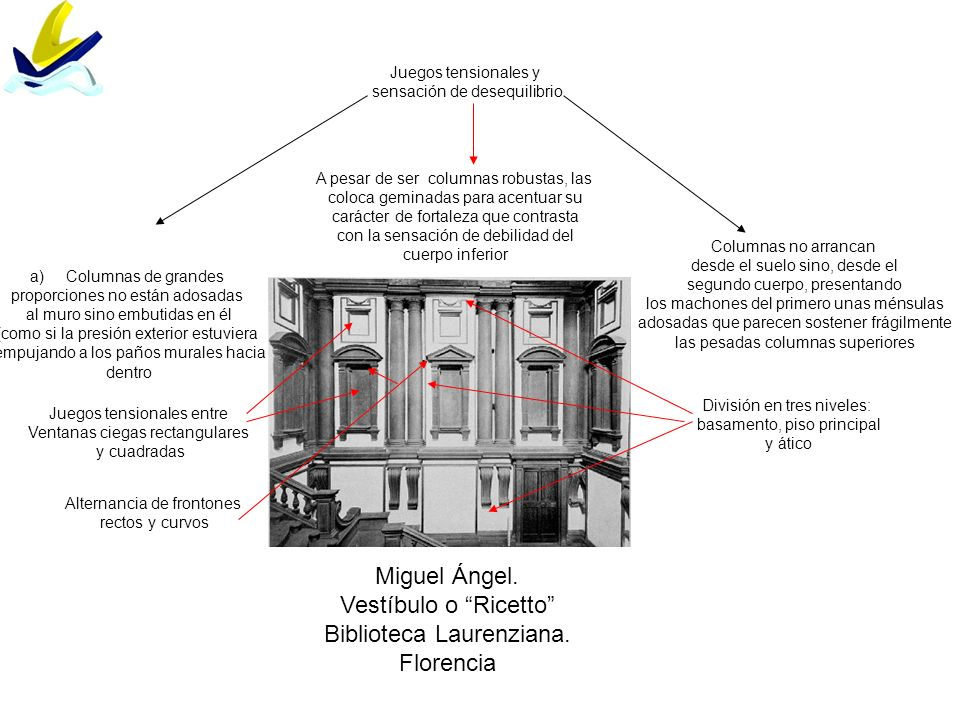 Miguel Ángel. Vestíbulo o Ricetto Biblioteca Laurenziana. Florencia División en tres niveles: basamento, piso principal y ático Juegos tensionales y s