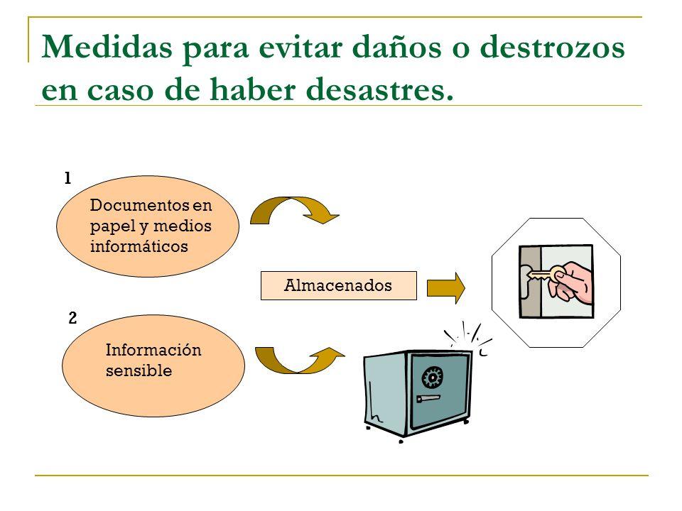 Medidas para evitar daños o destrozos en caso de haber desastres. Almacenados Documentos en papel y medios informáticos 1 Información sensible 2