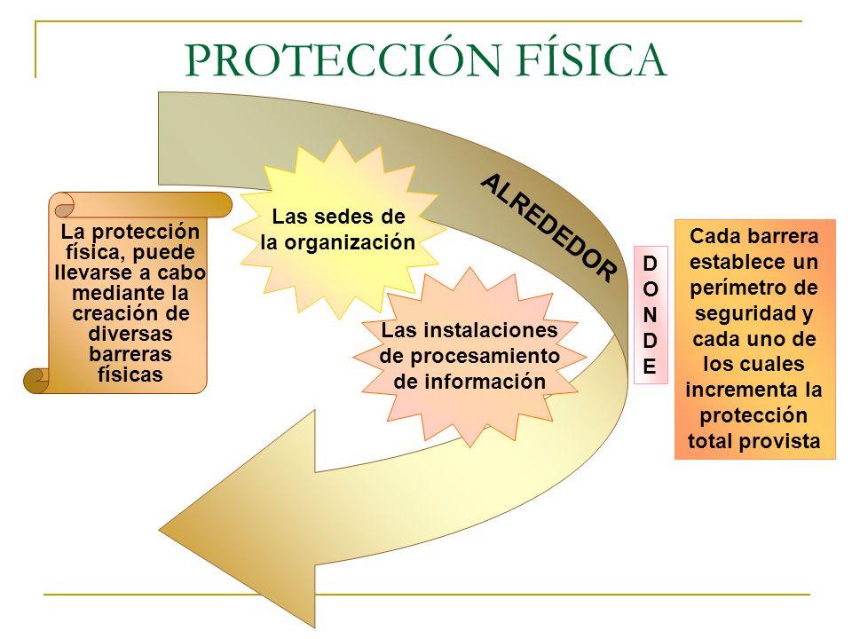 PROTECCIÓN FÍSICA La protección física, puede llevarse a cabo mediante la creación de diversas barreras físicas Cada barrera establece un perímetro de seguridad y cada uno de los cuales incrementa la protección total provista Las sedes de la organización Las instalaciones de procesamiento de información ALREDEDOR DONDEDONDE