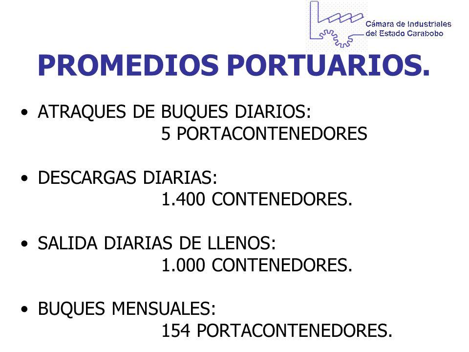 PROMEDIOS PORTUARIOS. ATRAQUES DE BUQUES DIARIOS: 5 PORTACONTENEDORES DESCARGAS DIARIAS: 1.400 CONTENEDORES. SALIDA DIARIAS DE LLENOS: 1.000 CONTENEDO