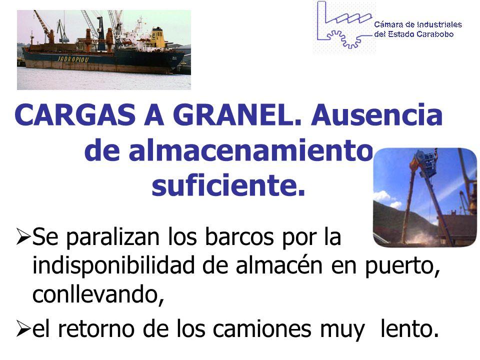 CARGAS A GRANEL. Ausencia de almacenamiento suficiente. Se paralizan los barcos por la indisponibilidad de almacén en puerto, conllevando, el retorno