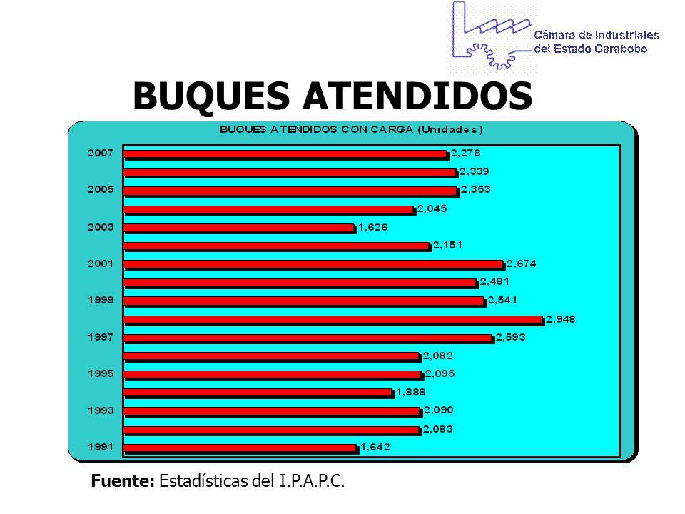 BUQUES ATENDIDOS Fuente:Estadísticas del I.P.A.P.C.