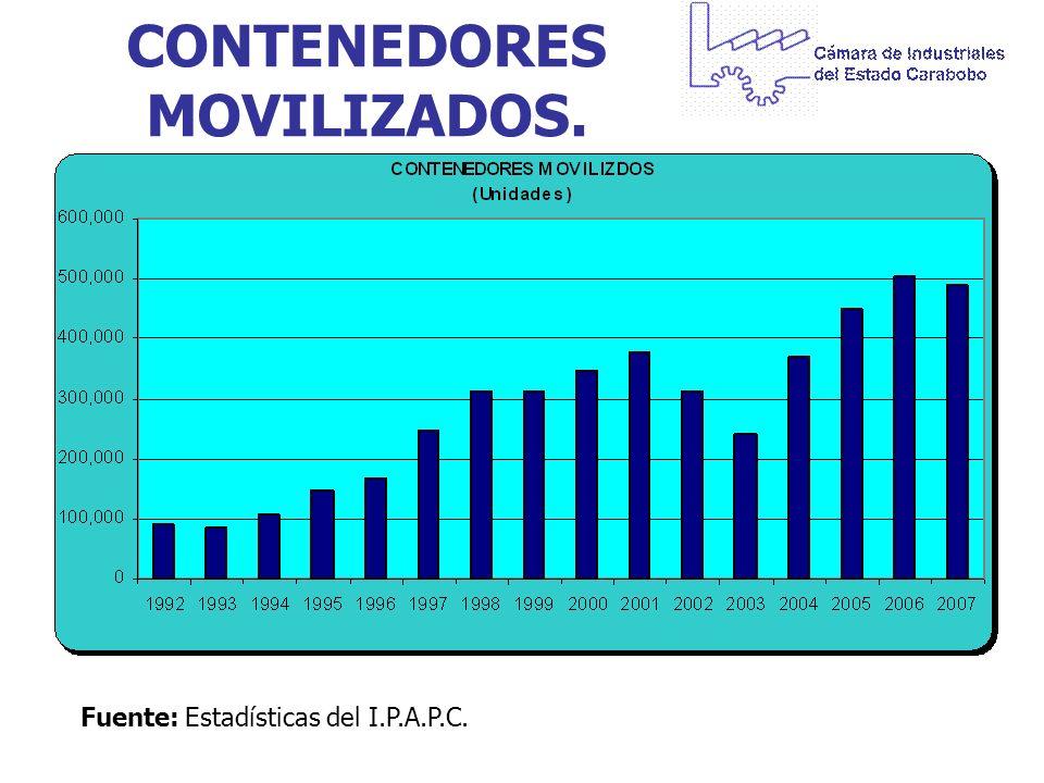 CONTENEDORES MOVILIZADOS. Fuente:Estadísticas del I.P.A.P.C.