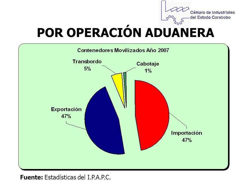 POR OPERACIÓN ADUANERA Fuente:Estadísticas del I.P.A.P.C.