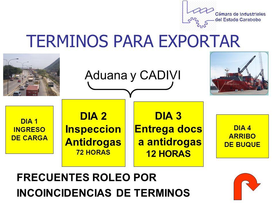 TERMINOS PARA EXPORTAR Aduana y CADIVI FRECUENTES ROLEO POR INCOINCIDENCIAS DE TERMINOS DIA 2 Inspeccion Antidrogas 72 HORAS DIA 3 Entrega docs a anti