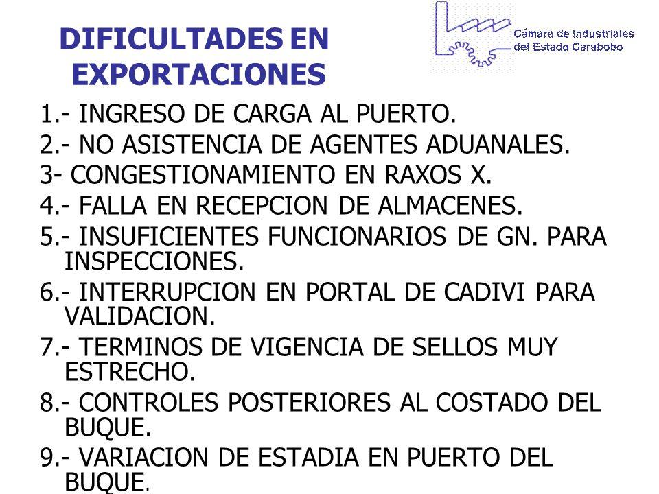 DIFICULTADES EN EXPORTACIONES 1.- INGRESO DE CARGA AL PUERTO. 2.- NO ASISTENCIA DE AGENTES ADUANALES. 3- CONGESTIONAMIENTO EN RAXOS X. 4.- FALLA EN RE