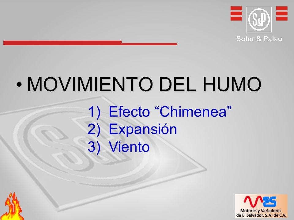 MOVIMIENTO DEL HUMOMOVIMIENTO DEL HUMO 1) Efecto Chimenea 2) Expansión 3) Viento