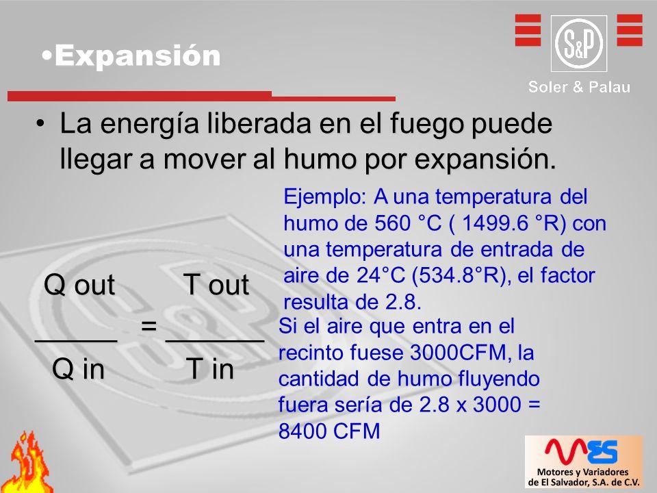 ExpansiónExpansión La energía liberada en el fuego puede llegar a mover al humo por expansión.La energía liberada en el fuego puede llegar a mover al
