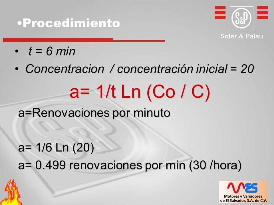 ProcedimientoProcedimiento t = 6 min t = 6 min Concentracion / concentración inicial = 20Concentracion / concentración inicial = 20 a= 1/t Ln (Co / C) a= 1/t Ln (Co / C) a=Renovaciones por minuto a=Renovaciones por minuto a= 1/6 Ln (20) a= 1/6 Ln (20) a= 0.499 renovaciones por min (30 /hora) a= 0.499 renovaciones por min (30 /hora)