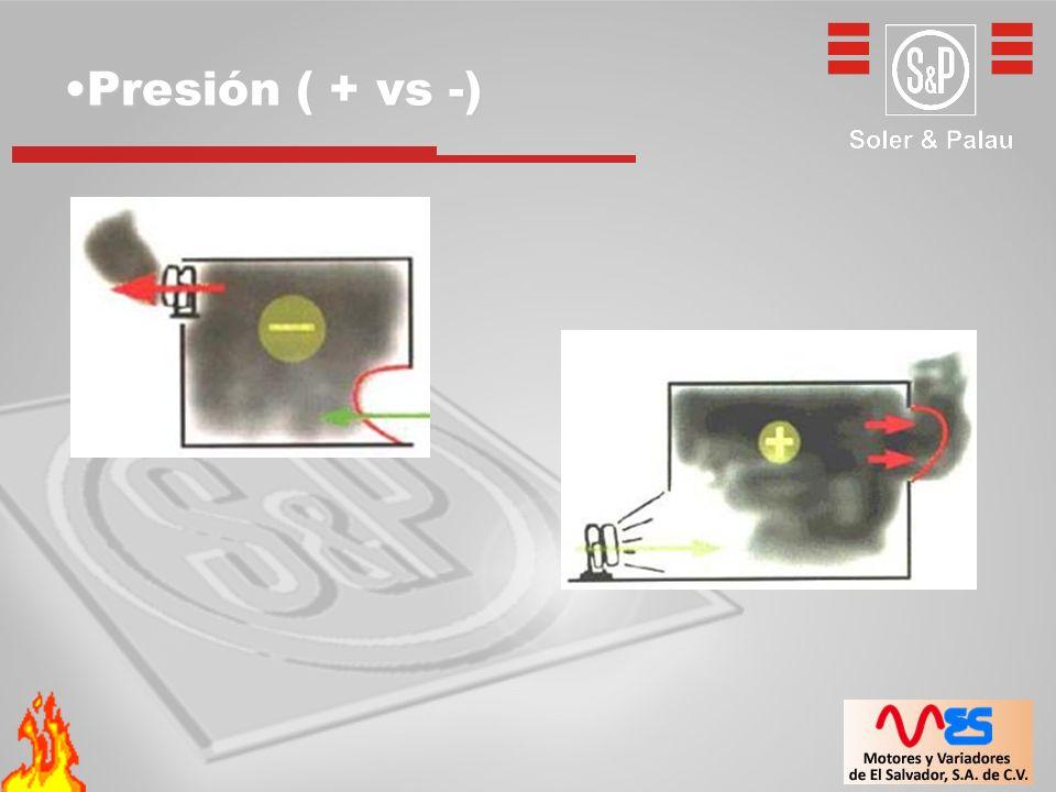Presión ( + vs -)Presión ( + vs -)