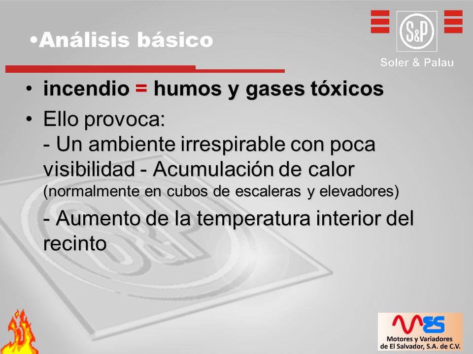 Análisis básicoAnálisis básico incendio = humos y gases tóxicosincendio = humos y gases tóxicos Ello provoca: - Un ambiente irrespirable con poca visi