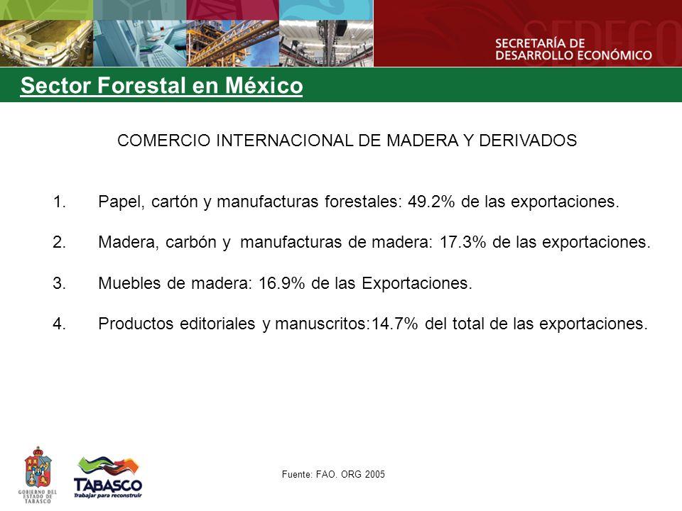 Sector Forestal en México 1.Papel, cartón y manufacturas forestales: 49.2% de las exportaciones. 2.Madera, carbón y manufacturas de madera: 17.3% de l