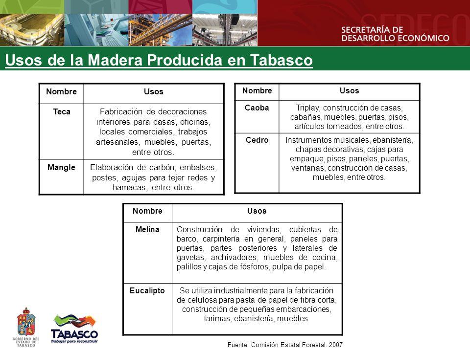 ESPECIE SUPERFICIE TOTAL PLANTADA HA SUPERFICIE PRODUCTIVA ANUAL HA VOLUMEN DE PRODUCCION ANUAL m3/HA UNIDADES SEMBRADAS # ARBOLES POR HA COSTO DE PRODUCCION $ VALOR DE PRODUCCION $ BENEFICIO TOTAL ESPERADO $ ACACIA1131.4131111165,194.2455,488.5290,294.3 CAOBA119.425625145,202.6419,412.5274,209.9 CEDRO119.425625145,202.6419,412.5274,209.9 EUCALIPTO1113.961111173,417.9202,434.5129,016.6 MACULIS118.234111143,300.8119,393.076,092.2 MELINA1121.9891111115,635.4318,840.5203,205.1 TECA1113.961111173,417.9202,434.5129,016.6 Rendimiento de las Plantaciones Forestales Comerciales en Tabasco Fuente: Comisión Estatal Forestal.