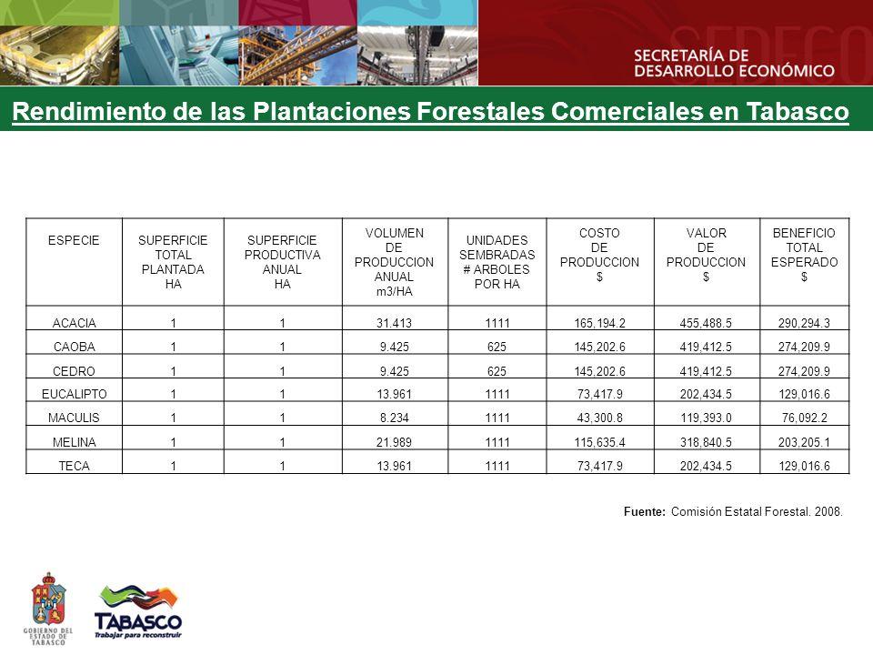 ESPECIE SUPERFICIE TOTAL PLANTADA HA SUPERFICIE PRODUCTIVA ANUAL HA VOLUMEN DE PRODUCCION ANUAL m3/HA UNIDADES SEMBRADAS # ARBOLES POR HA COSTO DE PRO