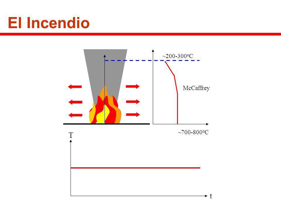 El Incendio ~700-800 o C ~200-300 o C McCaffrey t T
