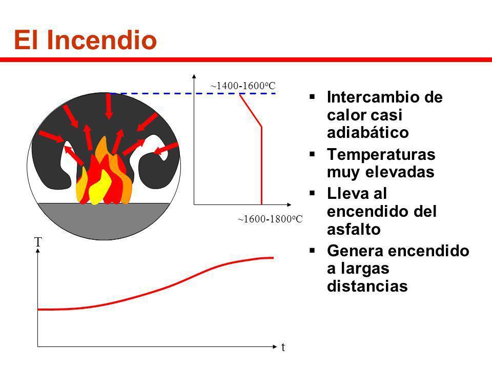 El Incendio Intercambio de calor casi adiabático Temperaturas muy elevadas Lleva al encendido del asfalto Genera encendido a largas distancias ~1600-1