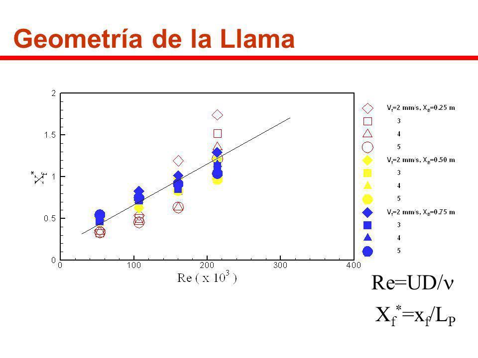 Geometría de la Llama Re=UD/ X f * =x f /L P