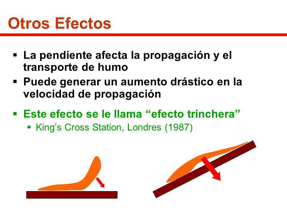Otros Efectos La pendiente afecta la propagación y el transporte de humo Puede generar un aumento drástico en la velocidad de propagación Este efecto