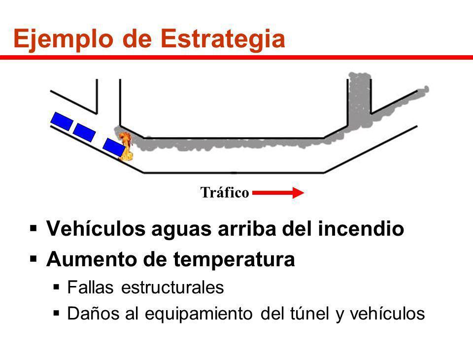 Ejemplo de Estrategia Vehículos aguas arriba del incendio Aumento de temperatura Fallas estructurales Daños al equipamiento del túnel y vehículos Tráf