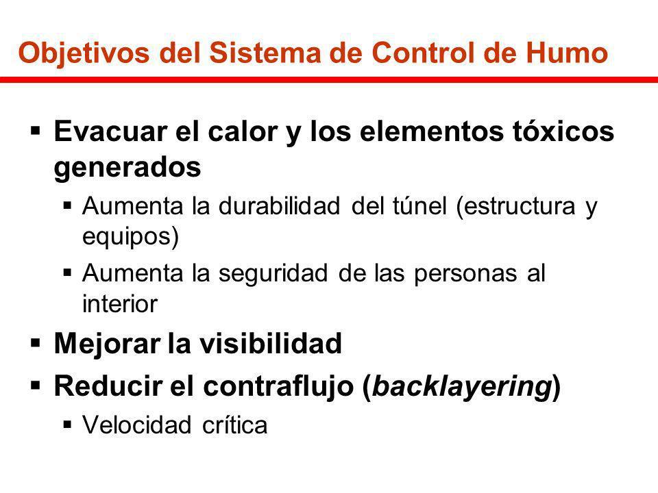 Objetivos del Sistema de Control de Humo Evacuar el calor y los elementos tóxicos generados Aumenta la durabilidad del túnel (estructura y equipos) Au