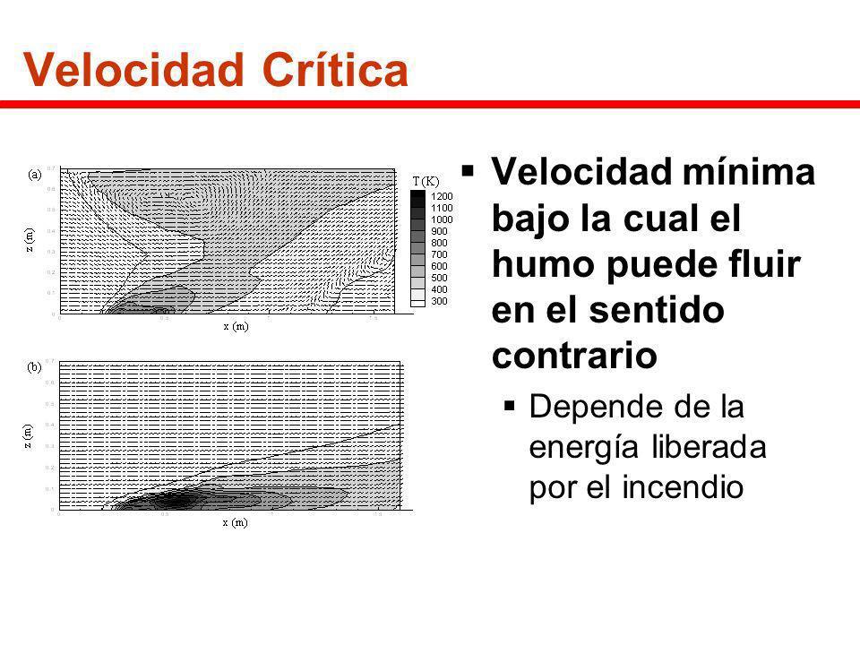 Velocidad Crítica Velocidad mínima bajo la cual el humo puede fluir en el sentido contrario Depende de la energía liberada por el incendio